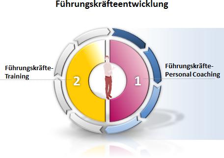 personalentwicklung-3